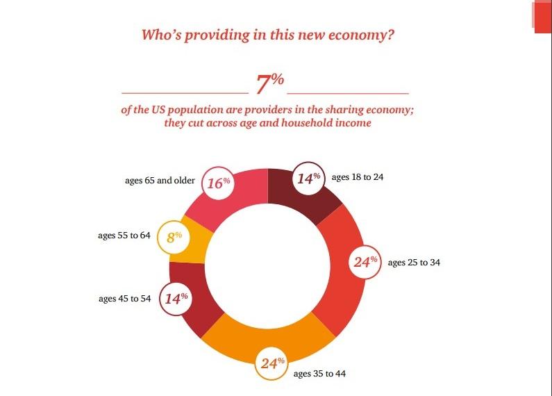 Из доклада PwC «Sharing economy», стр. 10