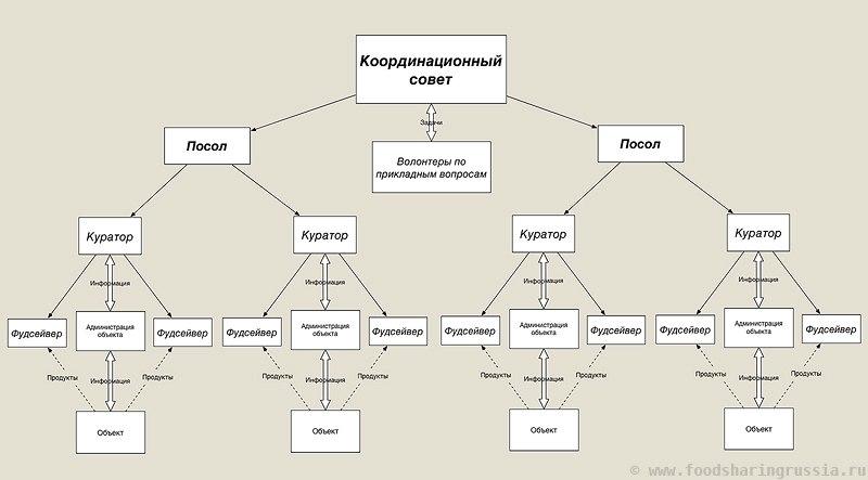 Схема работы московских фудсейверов